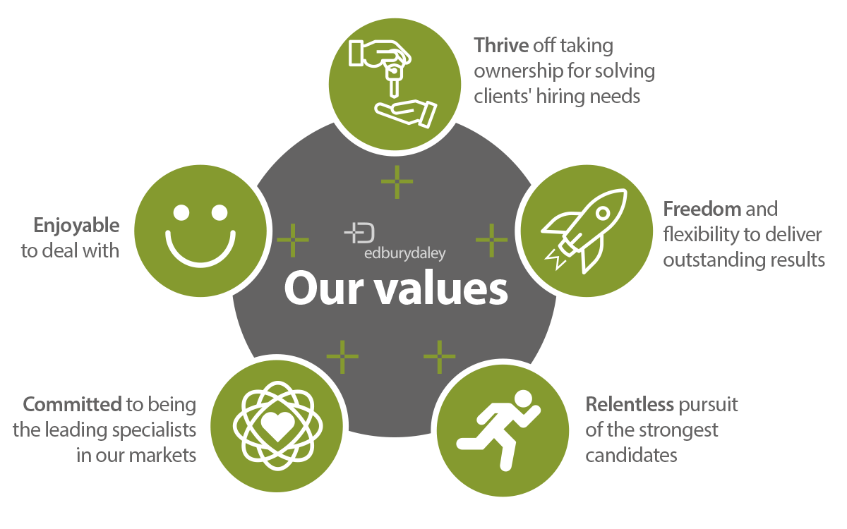 Edbury Daley's Values